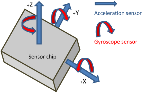 Accelerometer and gyroscope