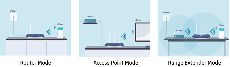 Routers working modes